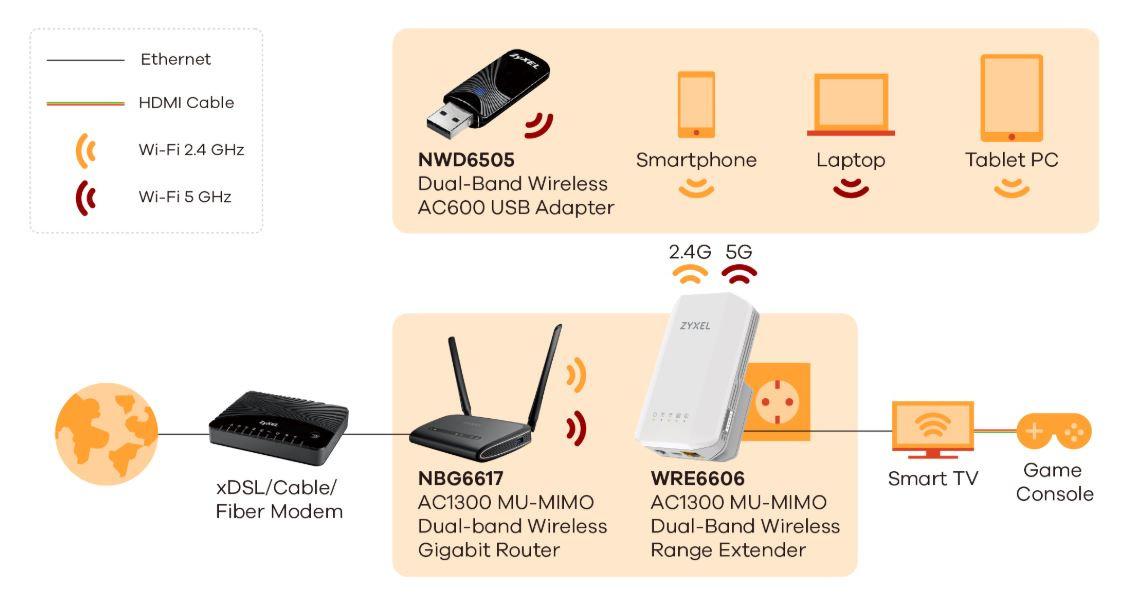Zyxel WRE6606 AC1300 MU-MIMO Dual-Band Wireless Range Extender 05