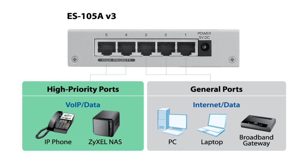 Zyxel ES-105A v3 5-Port Desktop Fast Ethernet Switch