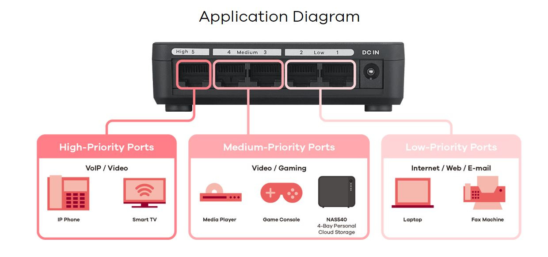 Zyxel GS-105S v2 5-Port Desktop Gigabit Ethernet Media Switch 06