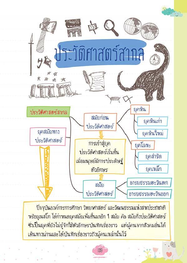 หนังสือ Short Note สังคมศึกษา 08