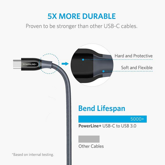 Anker PowerLine+ USB-C to USB A 3 1.8M withoutPouch