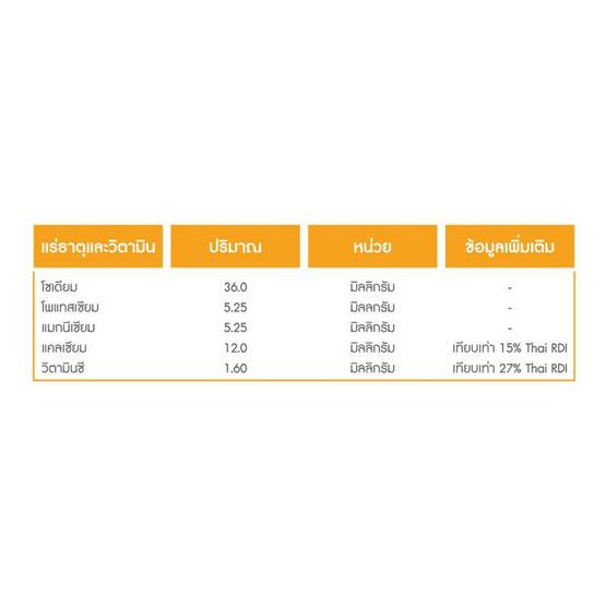 FIT ซีร่า ชิวส์ ผลิตภัณฑ์เสริมอาหารวิตามินรวมและแร่ธาตุ ชนิดเม็ดเคี้ยว กลิ่นส้ม 1 ซอง บรรจุ 10 เม็ด
